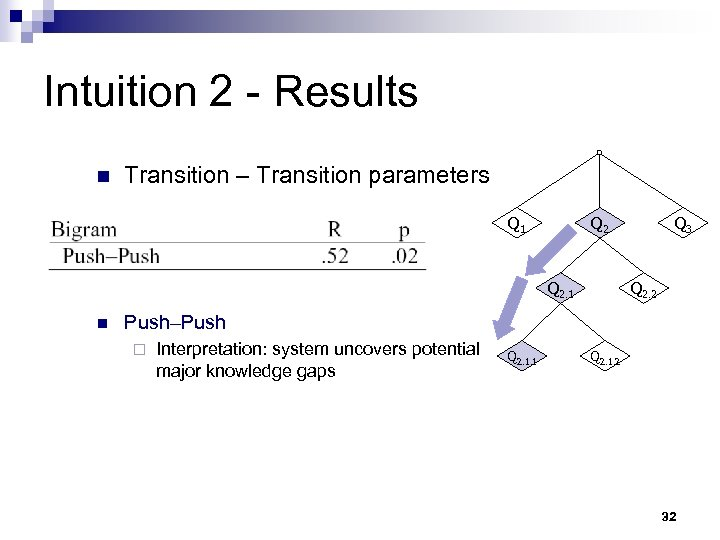 Intuition 2 - Results n Transition – Transition parameters Q 1 Q 2. 1