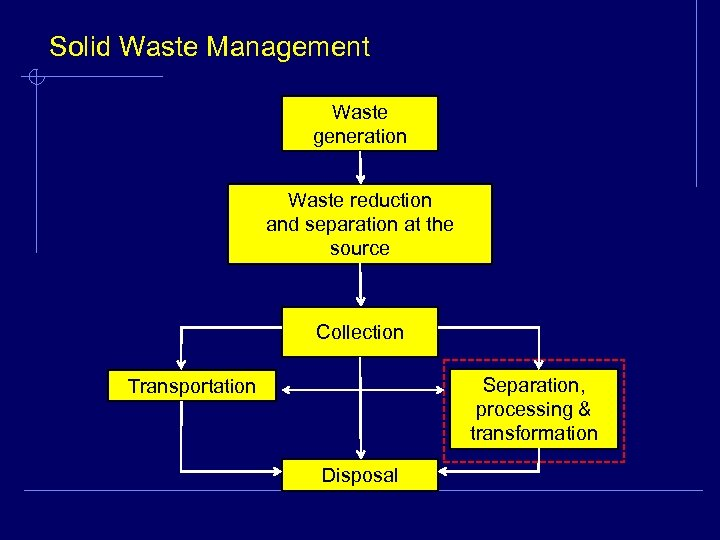 Solid Waste Management Waste generation Waste reduction and separation at the source Collection Separation,