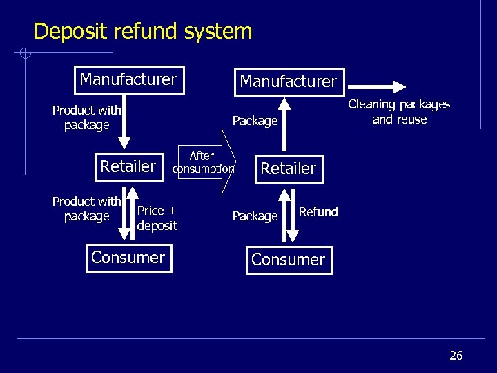 Deposit refund system Manufacturer Product with package Cleaning packages and reuse Package Retailer Product