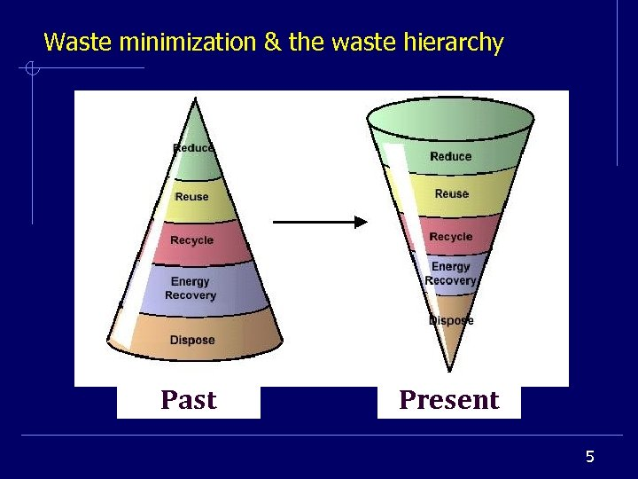 Waste minimization & the waste hierarchy Past Present 5