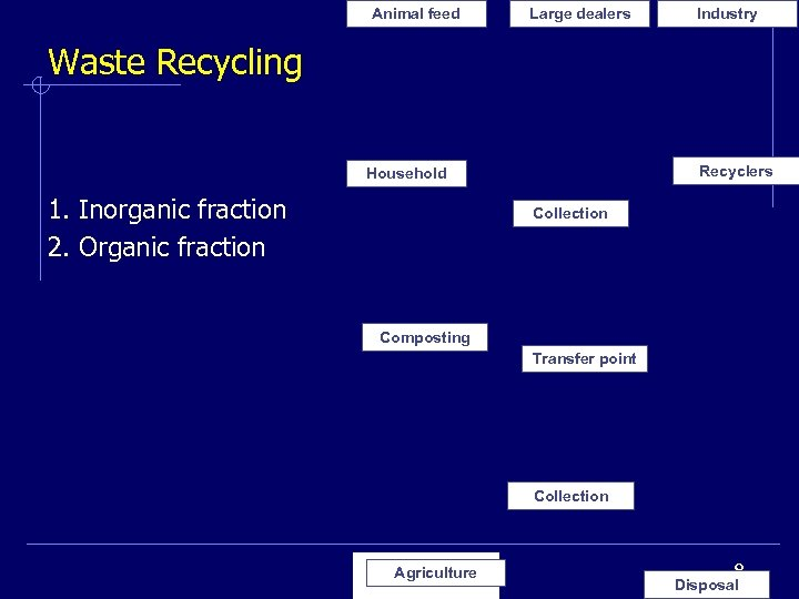 Animal feed Large dealers Industry Waste Recycling Recyclers Household 1. Inorganic fraction 2. Organic
