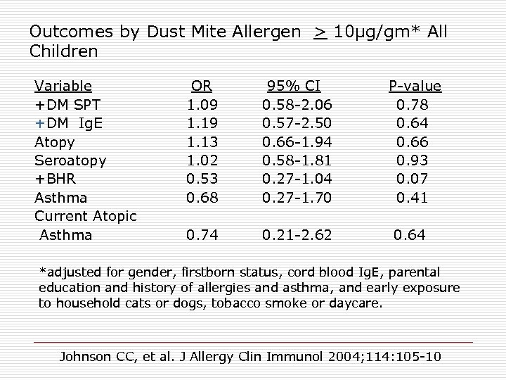 Outcomes by Dust Mite Allergen > 10μg/gm* All Children Variable +DM SPT +DM Ig.