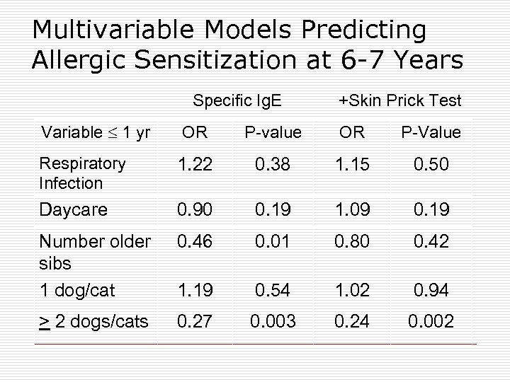 Multivariable Models Predicting Allergic Sensitization at 6 -7 Years Specific Ig. E Variable 1
