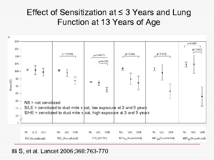Effect of Sensitization at ≤ 3 Years and Lung Function at 13 Years of