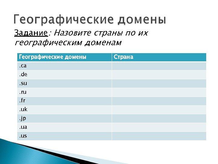 Задание: Назовите страны по их географическим доменам Географические домены. са. de. su. ru. fr.