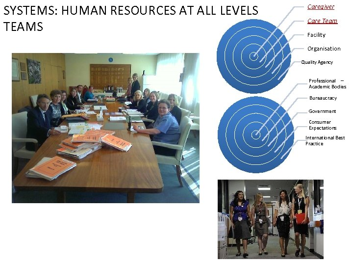 SYSTEMS: HUMAN RESOURCES AT ALL LEVELS TEAMS Caregiver Care Team Facility Organisation Quality Agency