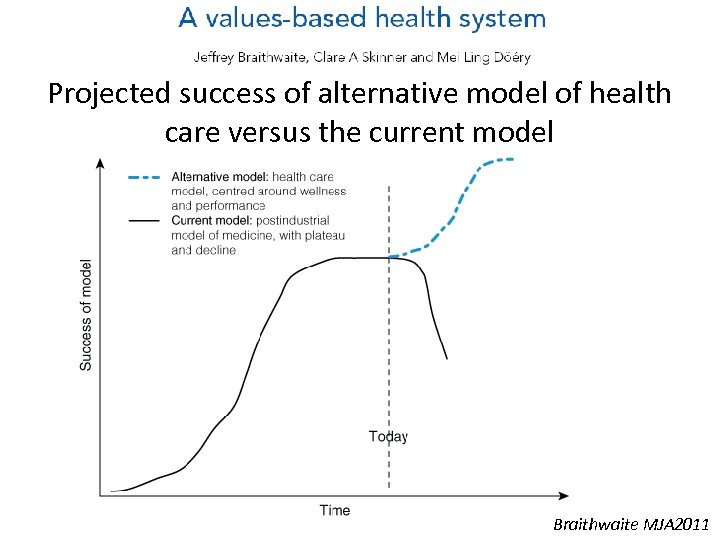 Projected success of alternative model of health care versus the current model Braithwaite MJA