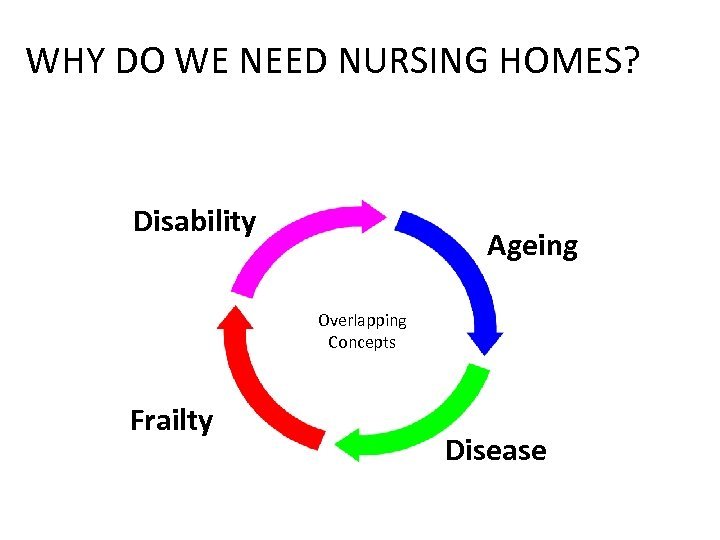 WHY DO WE NEED NURSING HOMES? Disability Ageing Overlapping Concepts Frailty Disease