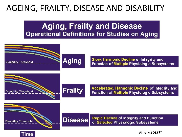 AGEING, FRAILTY, DISEASE AND DISABILITY Ferruci 2001