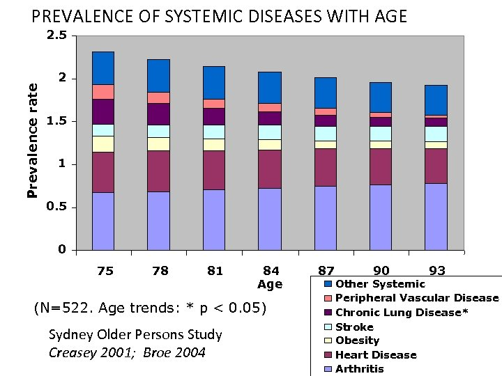 PREVALENCE OF SYSTEMIC DISEASES WITH AGE Prevalence rate 2. 5 2 1. 5 1