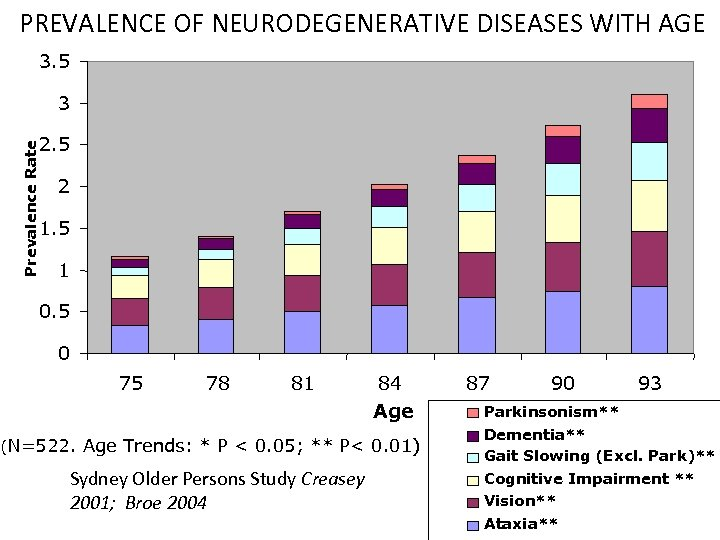 PREVALENCE OF NEURODEGENERATIVE DISEASES WITH AGE 3. 5 3 Prevalence Rate 2. 5 2