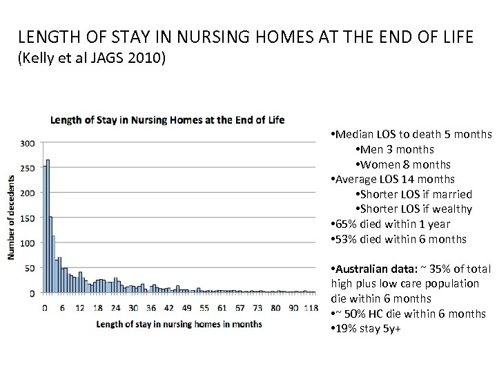 LENGTH OF STAY IN NURSING HOMES AT THE END OF LIFE (Kelly et al