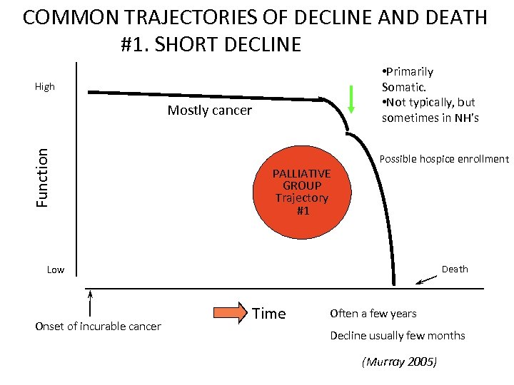 COMMON TRAJECTORIES OF DECLINE AND DEATH #1. SHORT DECLINE • Primarily Somatic. • Not