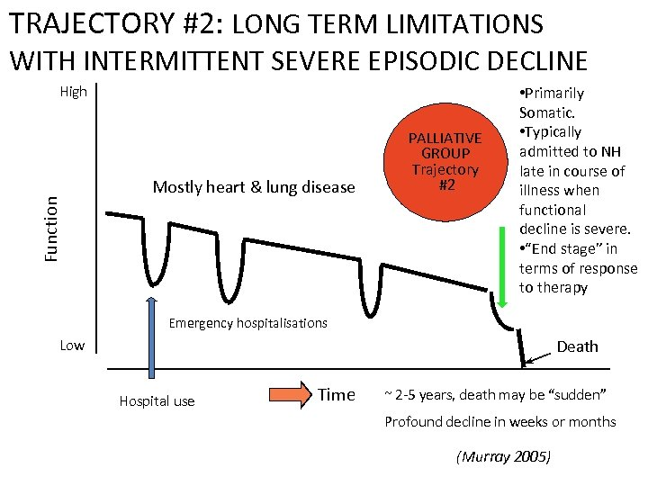 TRAJECTORY #2: LONG TERM LIMITATIONS WITH INTERMITTENT SEVERE EPISODIC DECLINE Function High Mostly heart