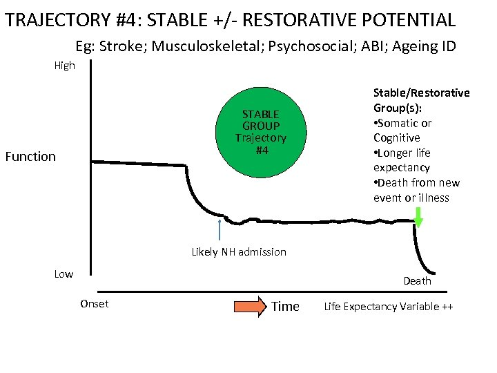 TRAJECTORY #4: STABLE +/- RESTORATIVE POTENTIAL Eg: Stroke; Musculoskeletal; Psychosocial; ABI; Ageing ID High