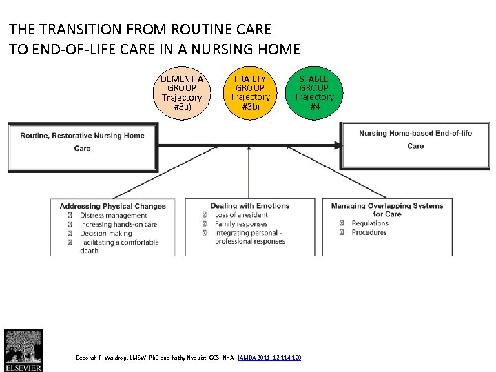Fig. 1 THE TRANSITION FROM ROUTINE CARE TO END-OF-LIFE CARE IN A NURSING HOME