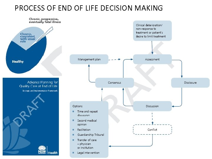 PROCESS OF END OF LIFE DECISION MAKING