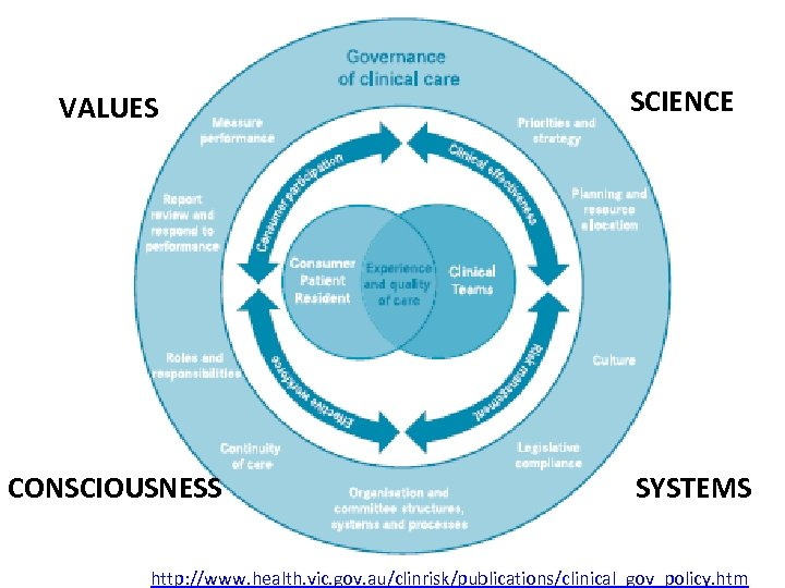 VALUES CONSCIOUSNESS SCIENCE SYSTEMS http: //www. health. vic. gov. au/clinrisk/publications/clinical_gov_policy. htm