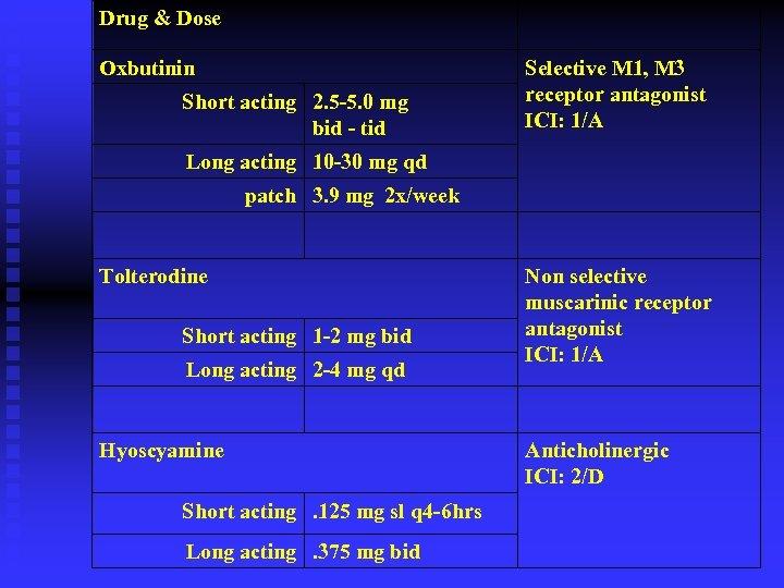Drug & Dose Oxbutinin Short acting 2. 5 -5. 0 mg bid - tid
