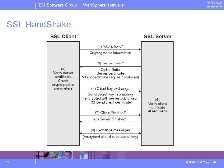 IBM Software Group | Web. Sphere software SSL Hand. Shake 10 © 2004 IBM