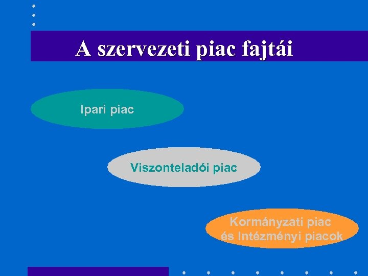 A szervezeti piac fajtái Ipari piac Viszonteladói piac Kormányzati piac és Intézményi piacok