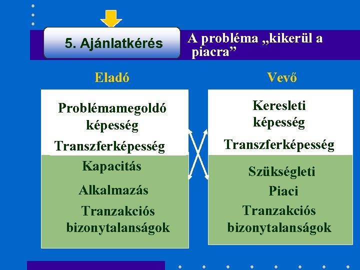 """5. Ajánlatkérés A probléma """"kikerül a piacra"""" Eladó Vevő Problémamegoldó képesség Keresleti képesség Transzferképesség"""