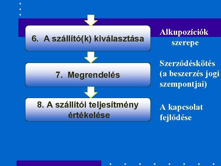 6. A szállító(k) kiválasztása 7. Megrendelés 8. A szállítói teljesítmény értékelése Alkupozíciók szerepe Szerződéskötés