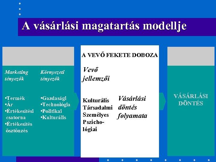 A vásárlási magatartás modellje KÜLSŐ INGEREK A VEVŐ FEKETE DOBOZA Marketing tényezők Környezeti tényezők