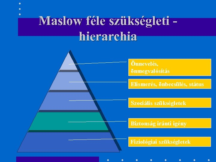 Maslow féle szükségleti hierarchia Önnevelés, önmegvalósítás Elismerés, önbecsülés, státus Szociális szükségletek Biztonság iránti igény