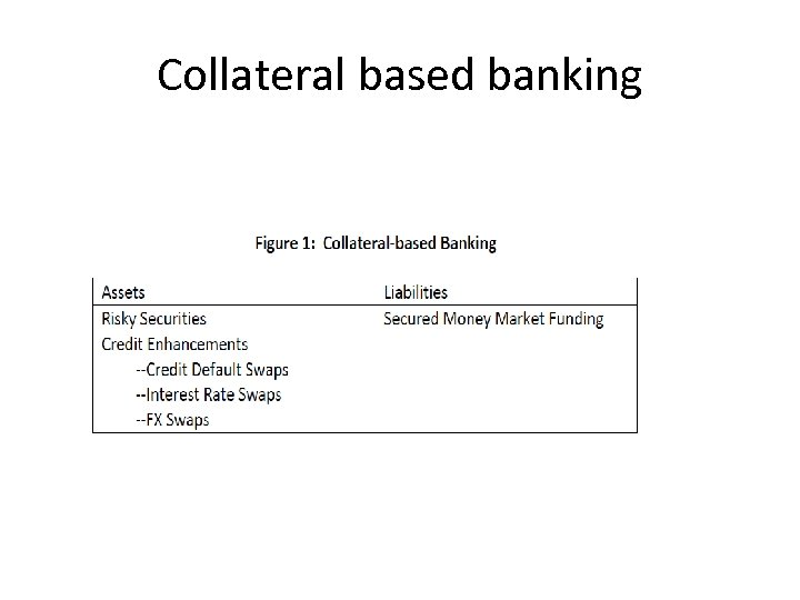 Collateral based banking