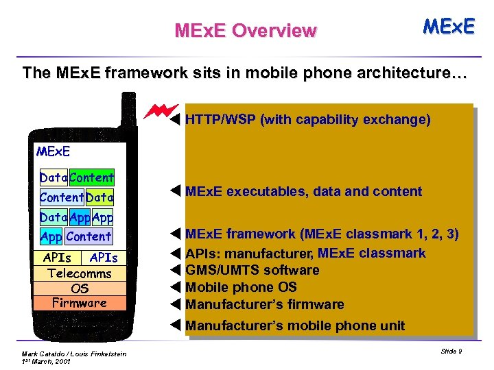 MEx. E Overview MEx. E The MEx. E framework sits in mobile phone architecture…