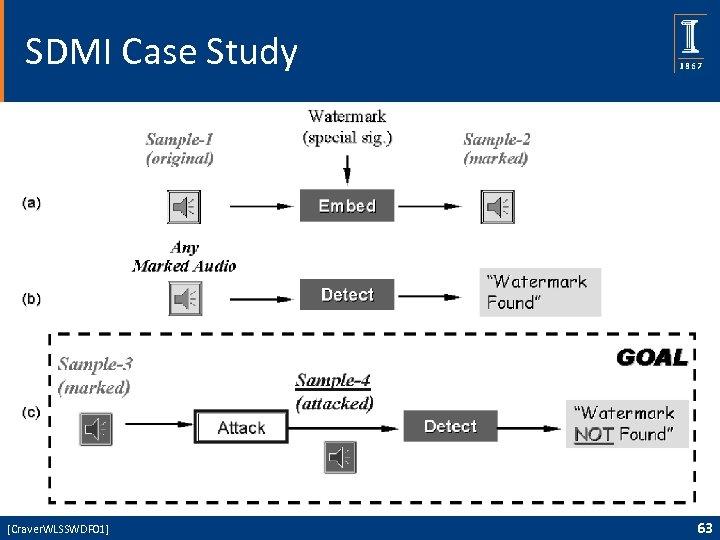 SDMI Case Study [Craver. WLSSWDF 01] 63