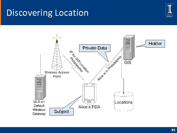 Discovering Location Private Data Holder Subject 95