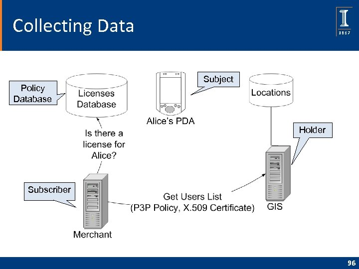 Collecting Data Policy Database Subject Holder Subscriber 96