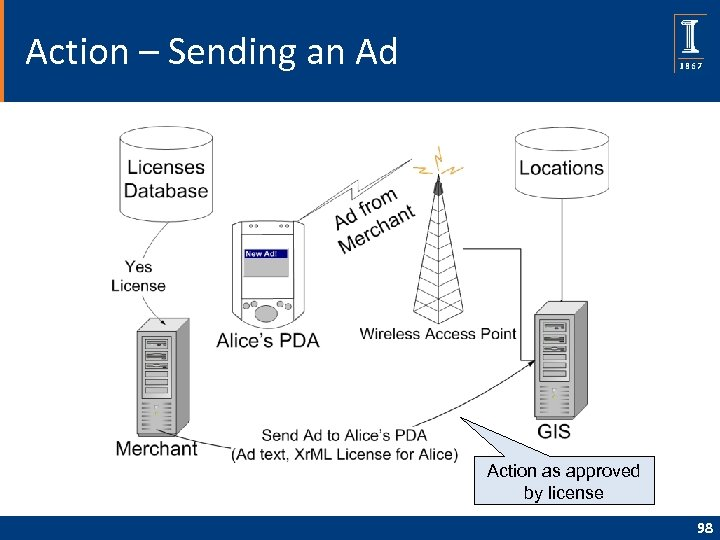 Action – Sending an Ad Action as approved by license 98