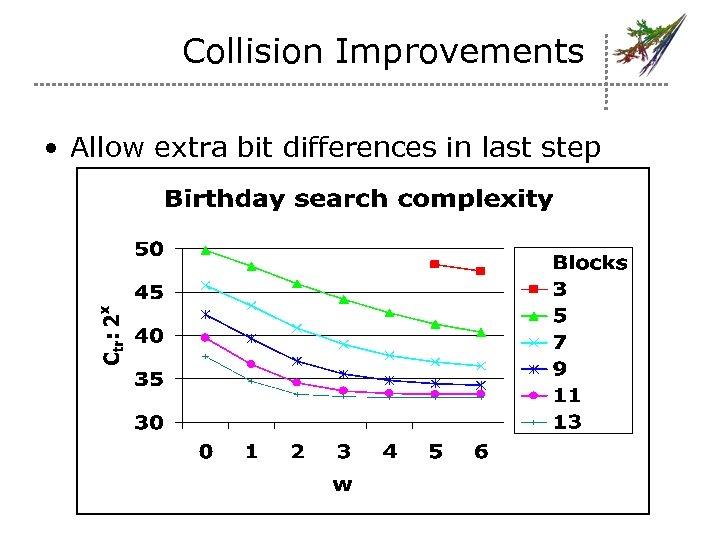 Collision Improvements • Allow extra bit differences in last step – Eliminate more IHV