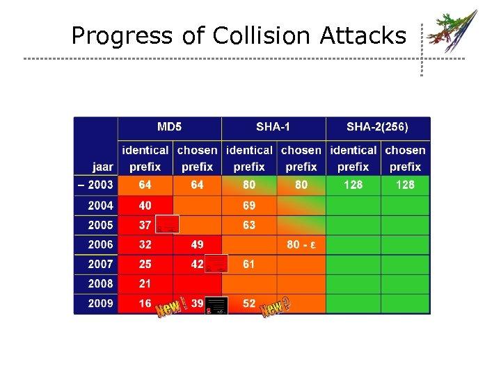 Progress of Collision Attacks
