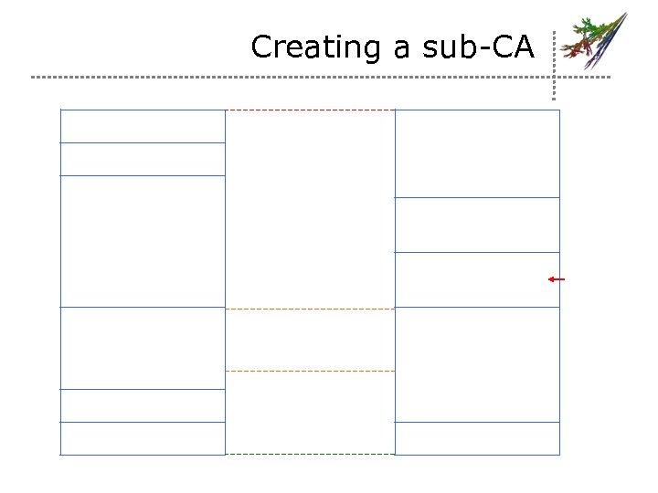 Creating a sub-CA