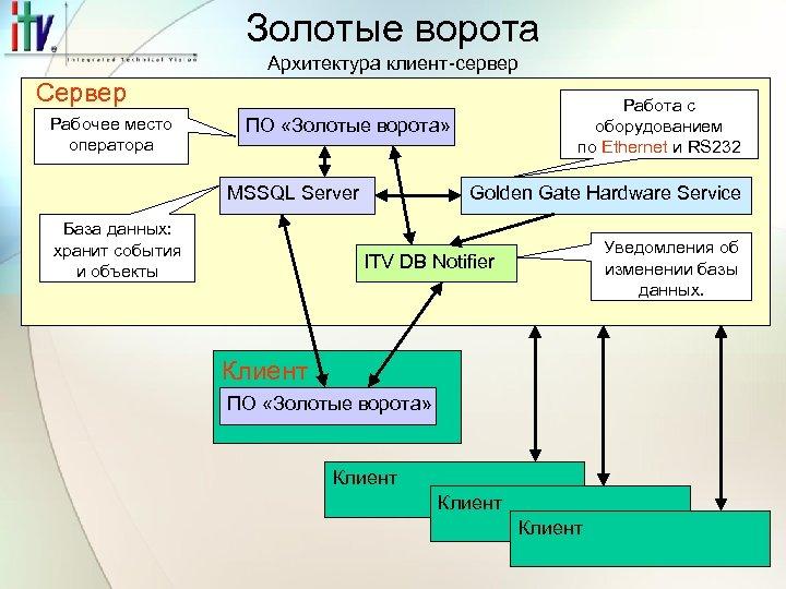 Золотые ворота Архитектура клиент-сервер Сервер Рабочее место оператора Работа с оборудованием по Ethernet и