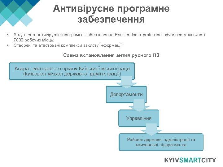 Антивірусне програмне забезпечення • • Закуплено антивірусне програмне забезпечення Eset endpoin protection advanced у