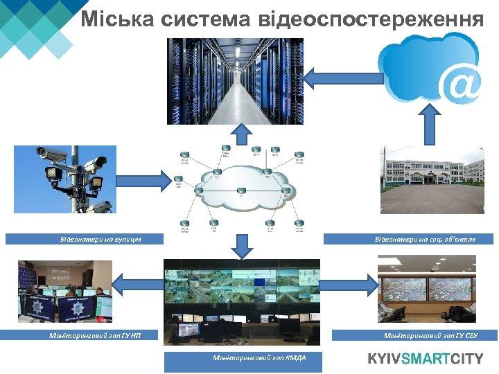 Міська система відеоспостереження Відеокамери на соц. об'єктах Відеокамери на вулицях Моніторинговий зал ГУ НП