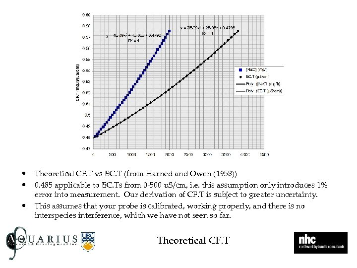 • • • Theoretical CF. T vs EC. T (from Harned and Owen