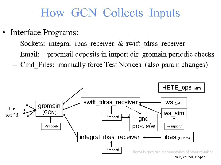 How GCN Collects Inputs • Interface Programs: – Sockets: integral_ibas_receiver & swift_tdrss_receiver – Email: