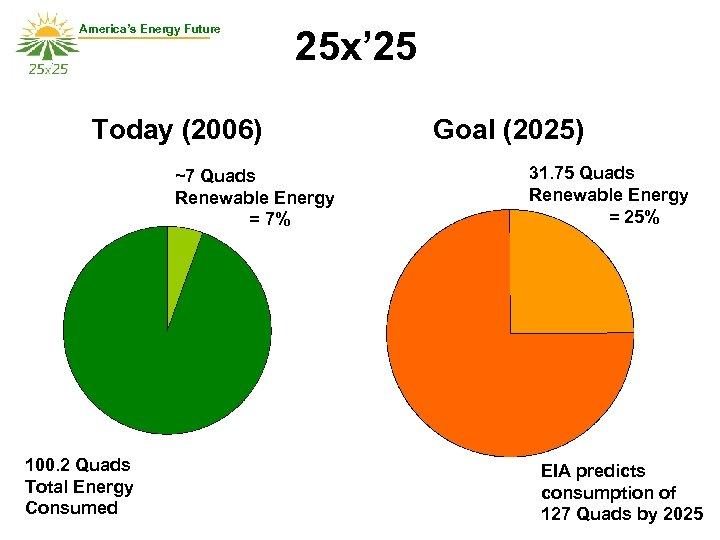 America's Energy Future 25 x' 25 Today (2006) ~7 Quads Renewable Energy = 7%