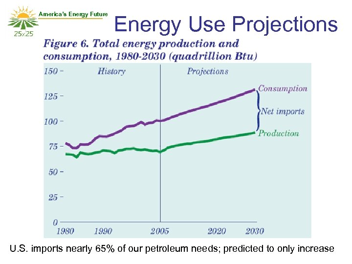 America's Energy Future Energy Use Projections U. S. imports nearly 65% of our petroleum