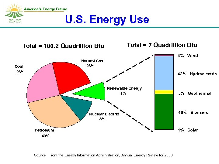 America's Energy Future U. S. Energy Use Total = 7 Quadrillion Btu Total =