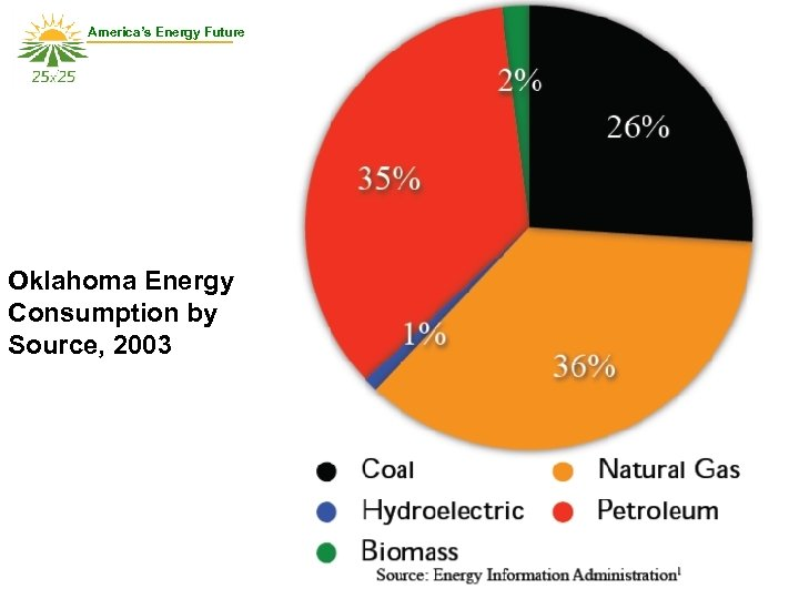 America's Energy Future Oklahoma Energy Consumption by Source, 2003