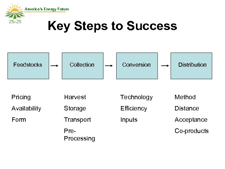 America's Energy Future Key Steps to Success Feedstocks Collection Conversion Distribution Pricing Harvest Technology
