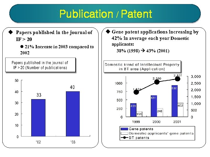Publication / Patent u Papers published in the journal of IF > 20 l