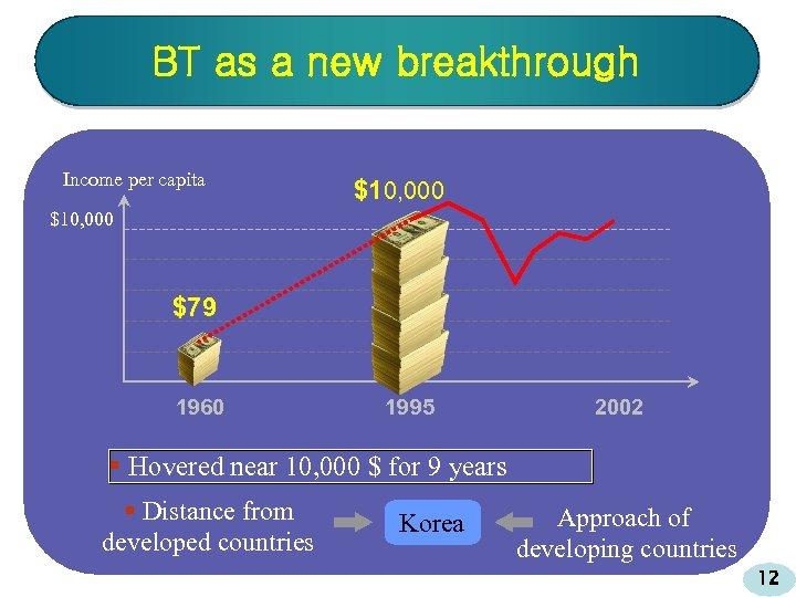 BT as a new breakthrough Income per capita $10, 000 $79 1960 1995 2002
